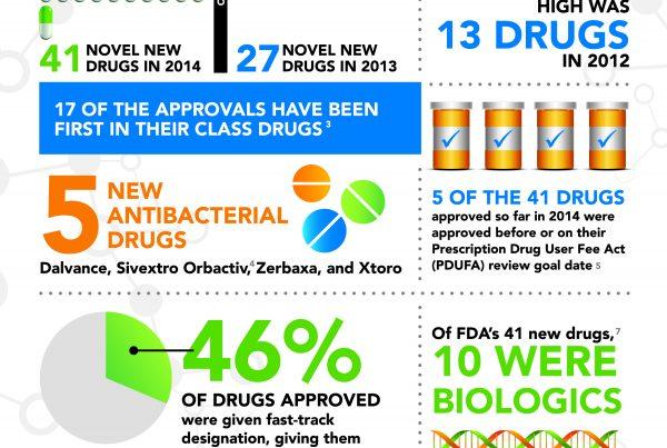 2014 FDA Infographic