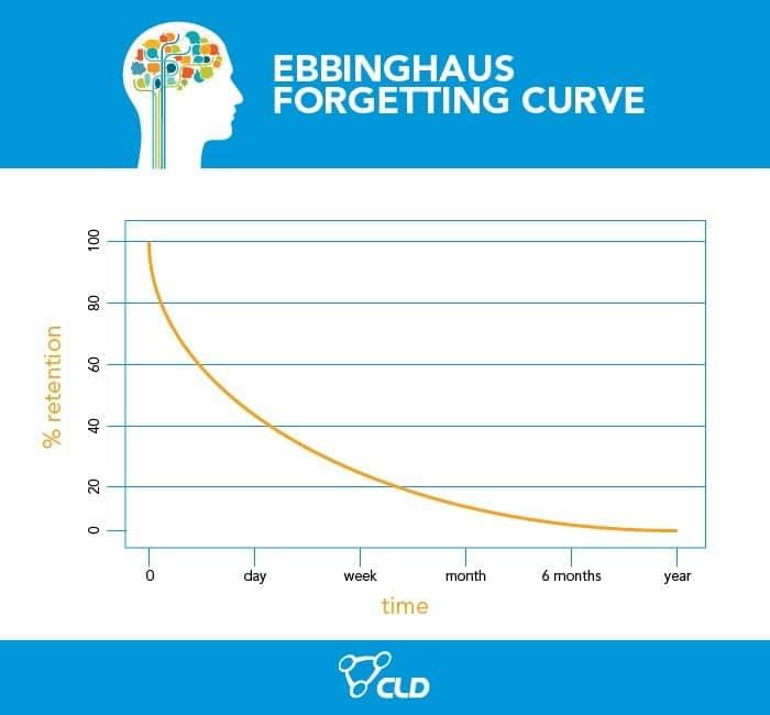 Ebbinghaus Graph