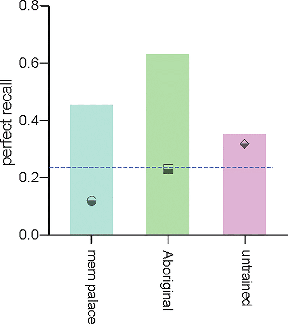 Graphical summary of the observed increase in participants' likelihood of obtaining the maximum recall score following training